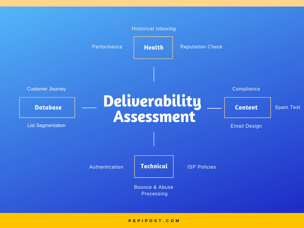 deliverability-assessment-technique