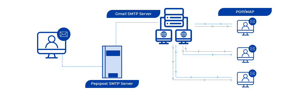 Ultimate Guide To Email Smtp Relay